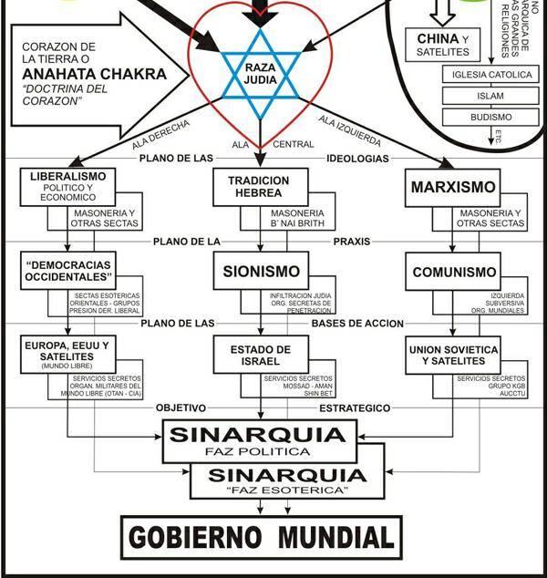 """Una de las tantas versiones del esquema de """"gobierno mundial"""" de la """"sinarquía internacional"""", en la cual la """"raza judía"""" maneja todos los esquemas políticos para dominar a la humanidad."""